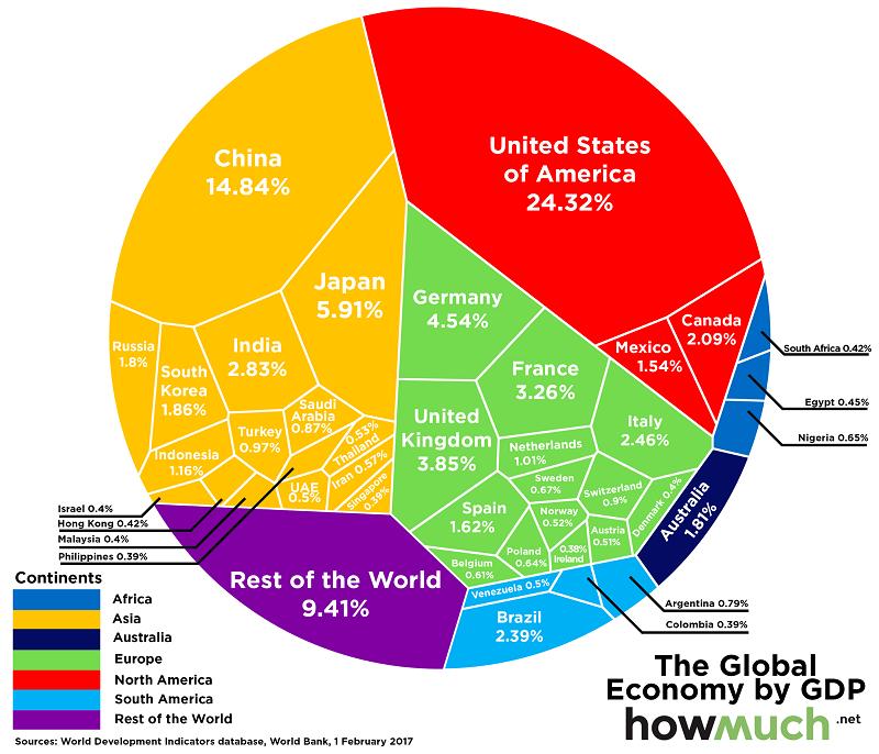 global-economy-one-chart
