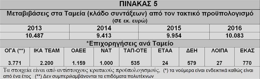 pinakas 5 nikolaou