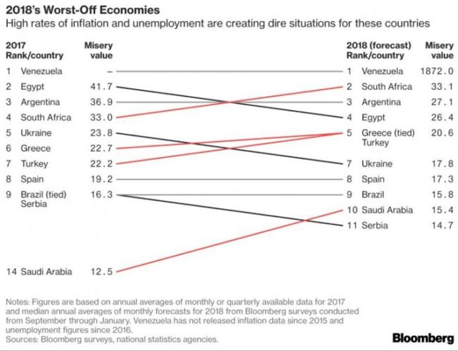 2018 Worst-Off Economics