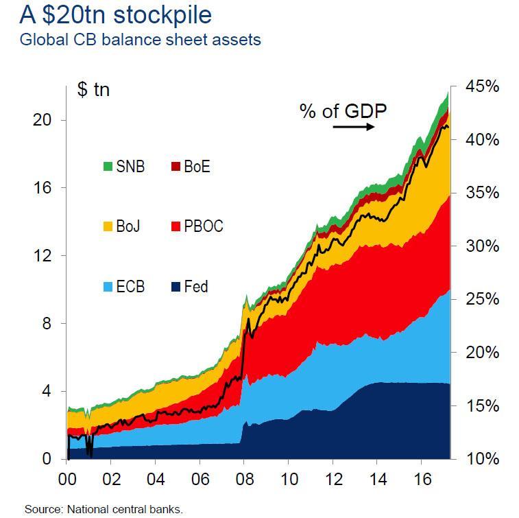 central banks king total